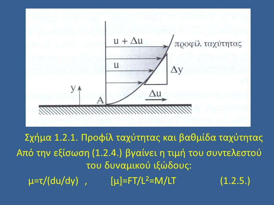μ=τ/(du/dy) , [μ]=FT/L2=M/LT (1.2.5.)